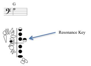 Resonance Key Photo